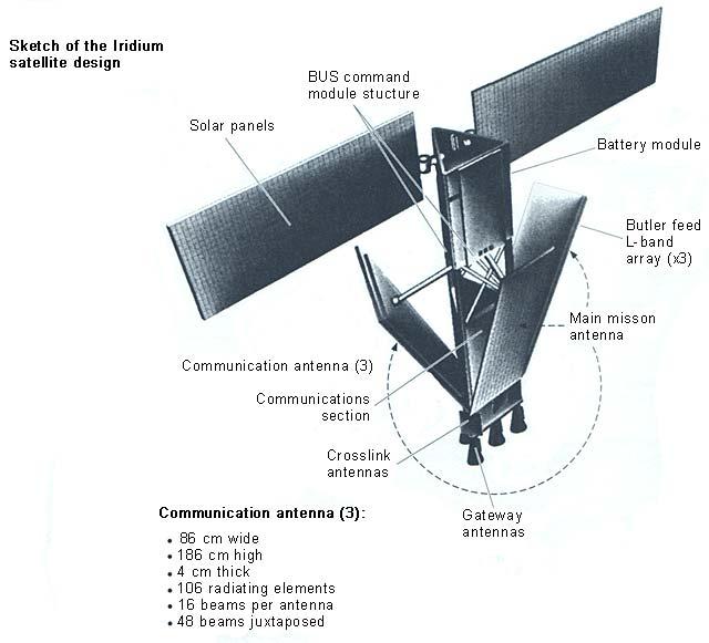 http://www.bugsweeps.com/info/iridium_sat/iridium_satellite_640.jpg